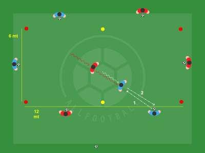 Controllo, difesa della palla e possesso collettivo