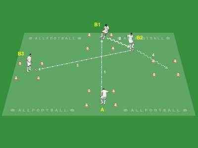Controllo orientato e rotazione