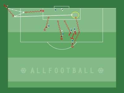 Corner contro marcatura a uomo e palla sul secondo palo