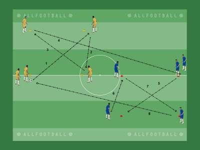 Esercizio analitico per il cambio di gioco