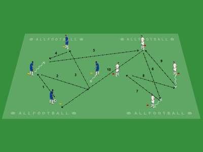 Esercizio analitico palla avanti palla indietro