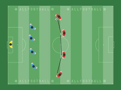 L'allenamento delle posture in non possesso palla