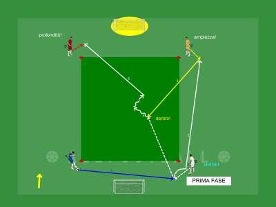Trasmissione e ricezione palla attorno a quattro punti con due orientamenti