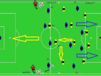 Partita a tema con lo scopo di portare più giocatori possibili in zona offensiva e  allenando  le coperture preventive.